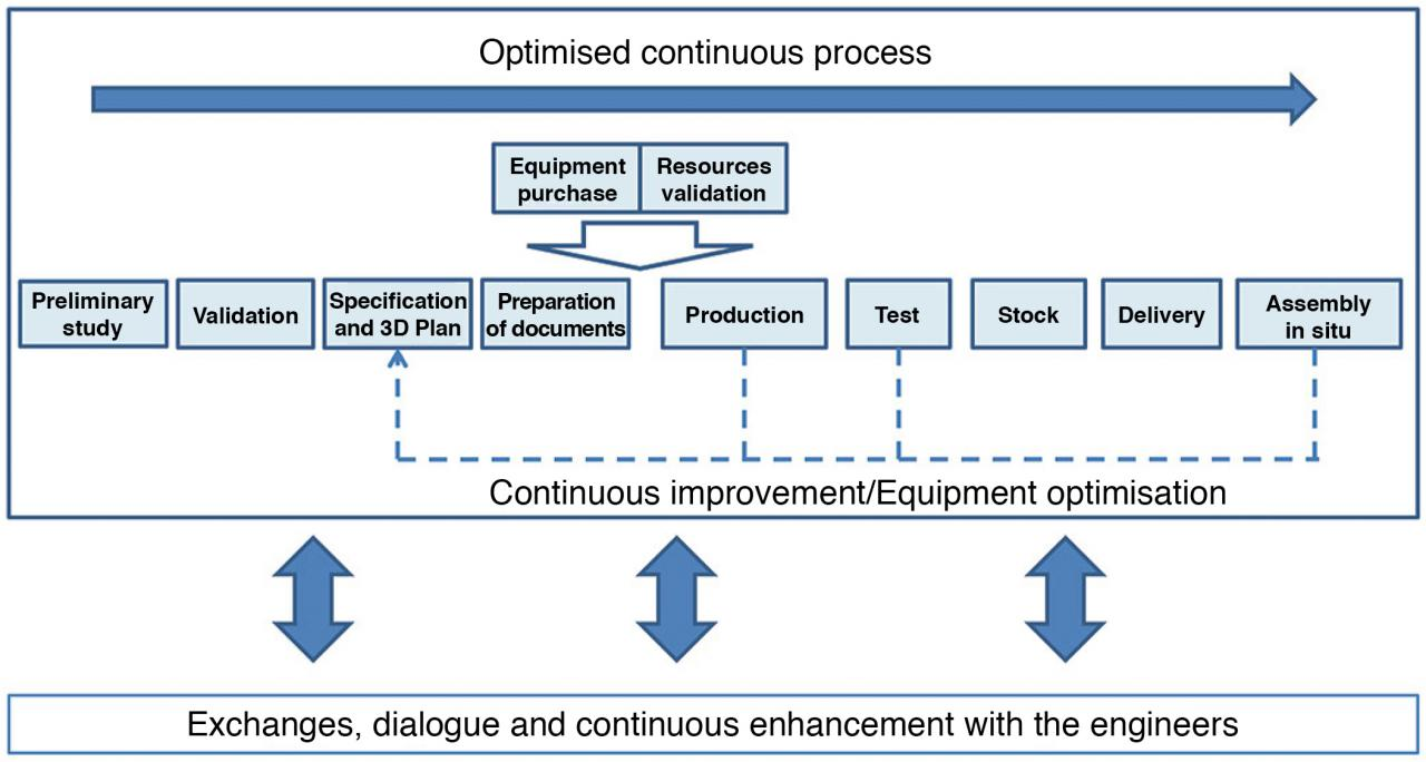 Quality approach and optimised continuous process